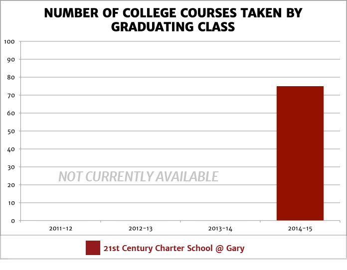 Number of College Courses Taken by Graduating Class