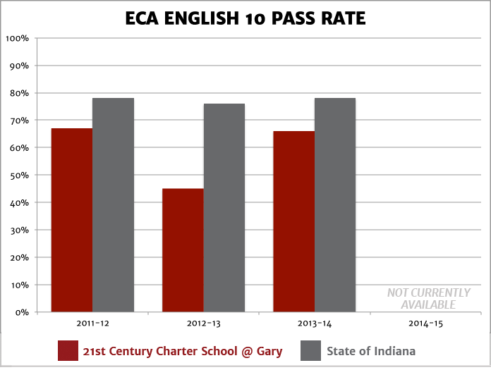 ISTEP English 10 Pass Rate