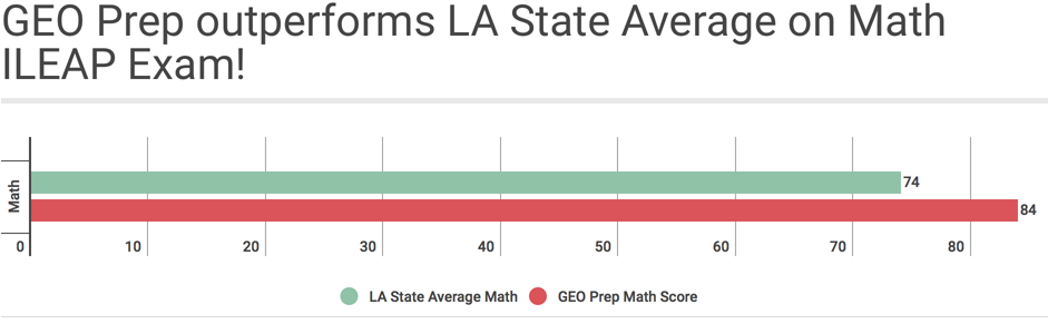 GEO Prep outperforms LA State Average on Math ILEAP Exam!