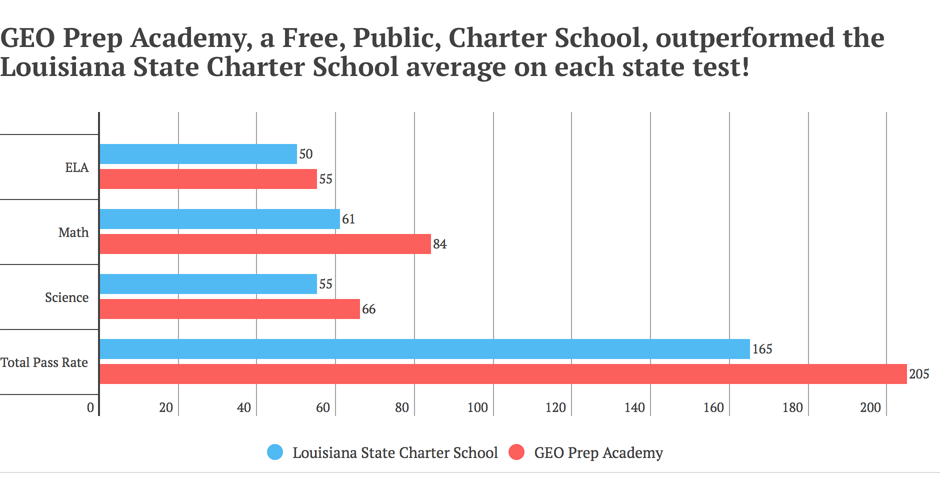 GEO Prep Academy, a Free, Public, Charter School, outperformed the Louisiana State Charter School average on each state test!