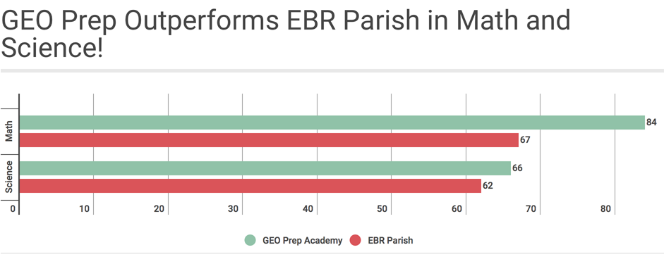 GEO Prep Outperforms EBR Parish in Math and Science!
